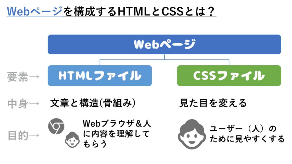 アルパカ図解(HTML&CSS)