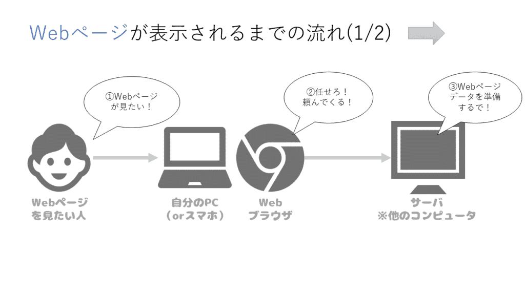 アルパカ図解(WEBページ表示までの流れ1)