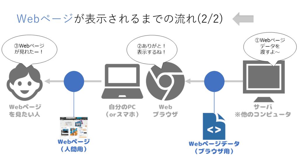 アルパカ図解(WEBページ表示までの流れ2)
