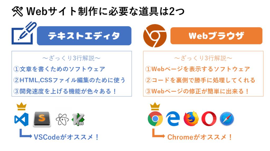 アルパカ図解(WEB作成に必要な道具)