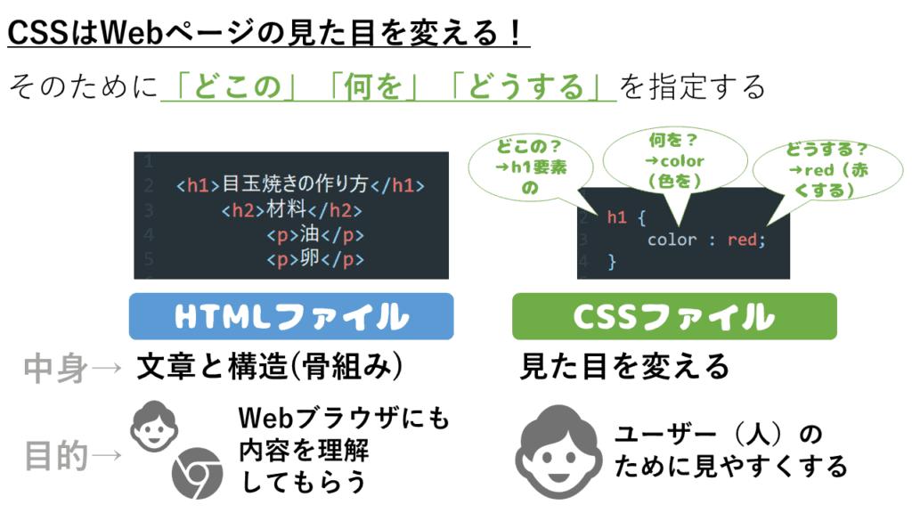 CSSの基本解説