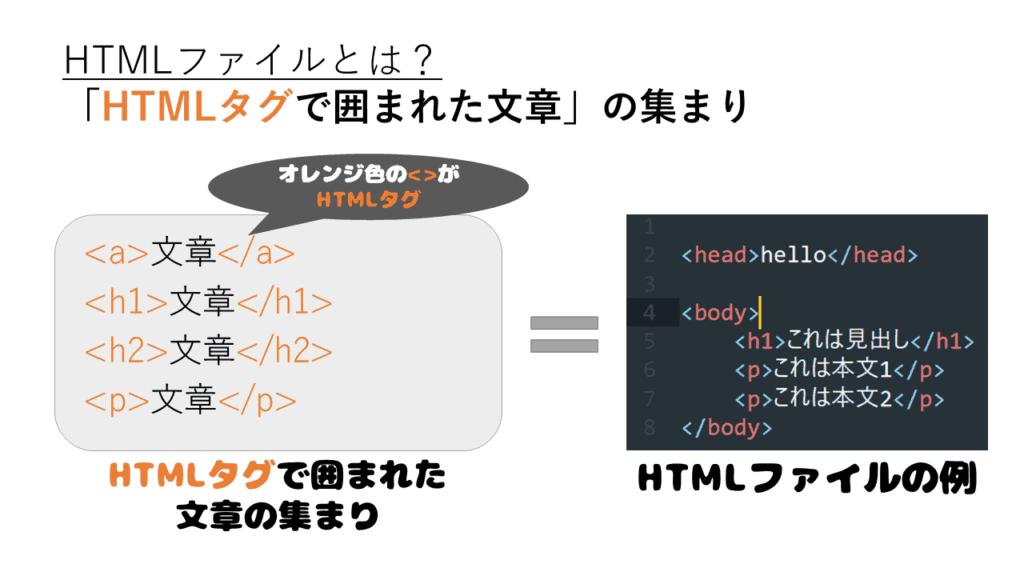 HTMLファイルとは