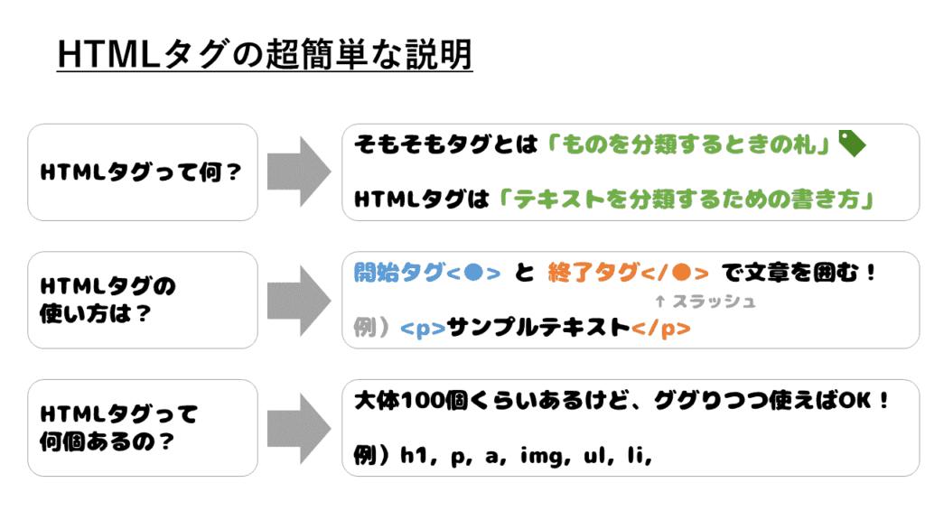 HTMLタグとは何か