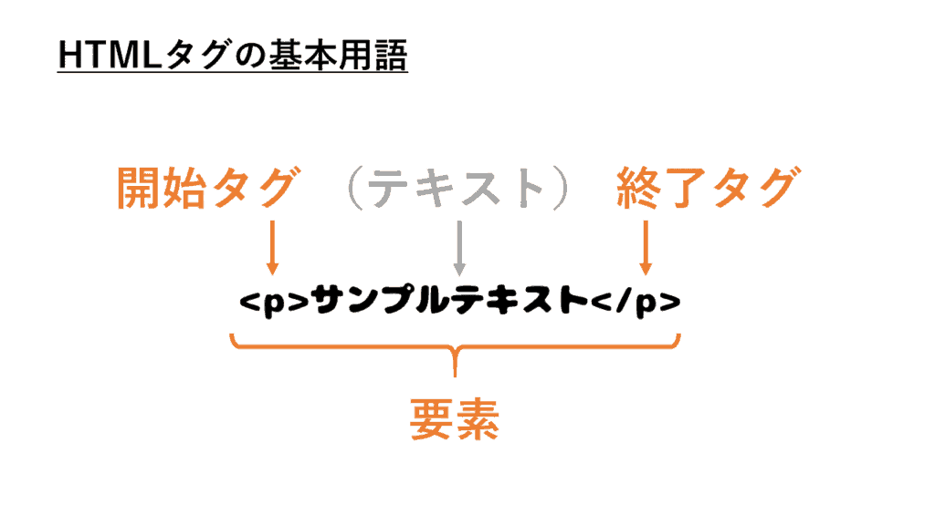 HTMLタグの基本用語