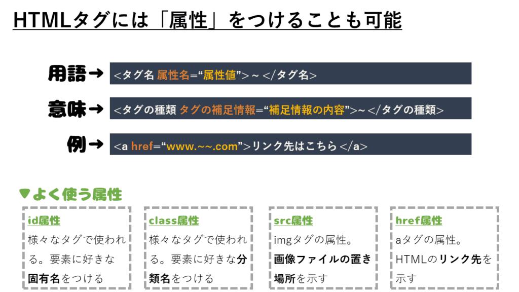 HTMLタグと属性