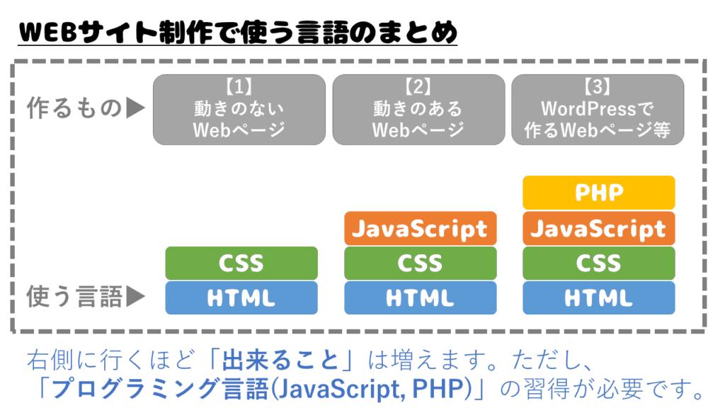 プログラミング言語でできること