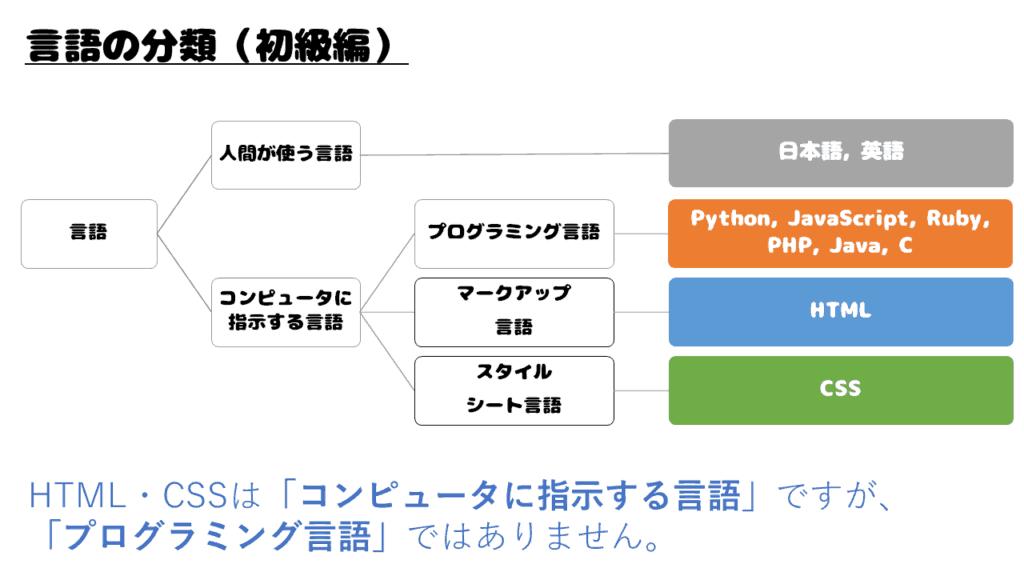 プログラミング言語の分類