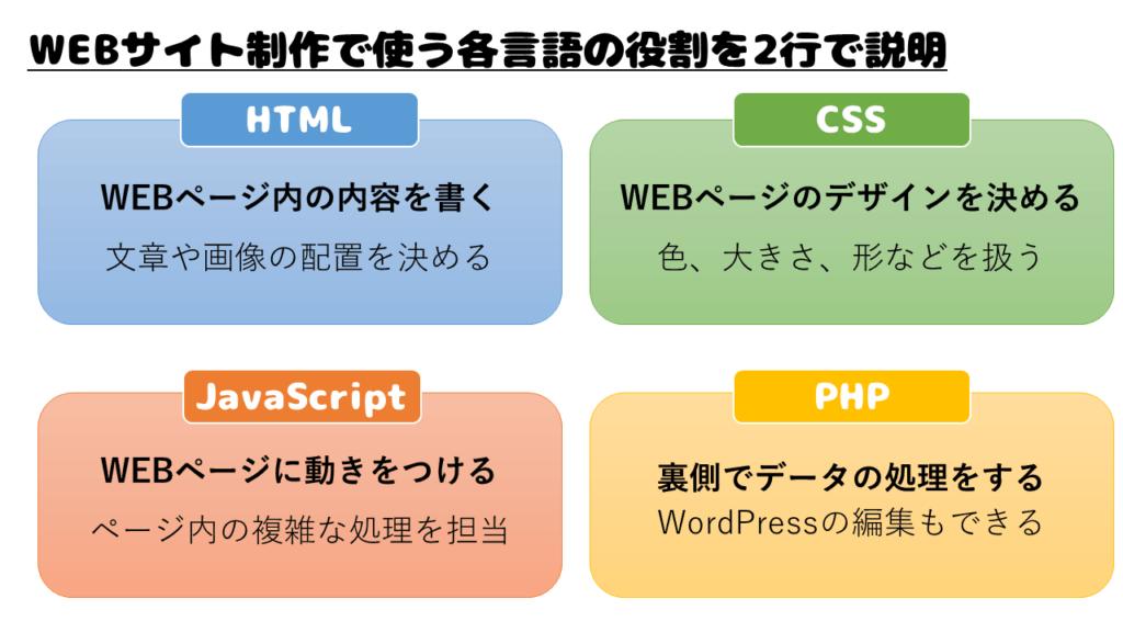 プログラミング言語の簡単な紹介