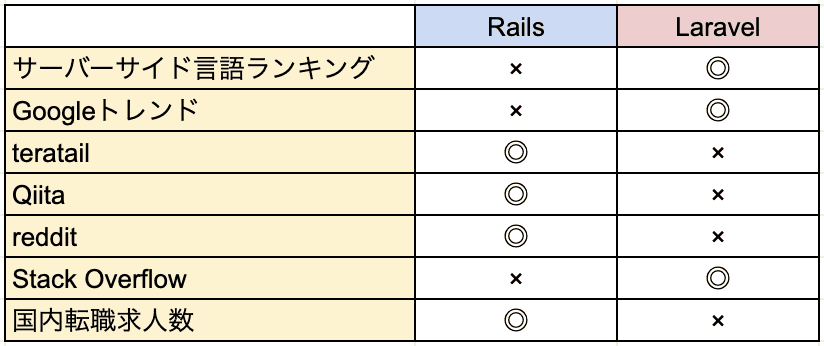 rails_laraavel_popularity